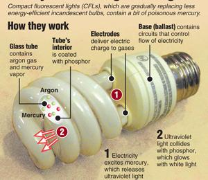 CFLs are an easy way to go green with benefits