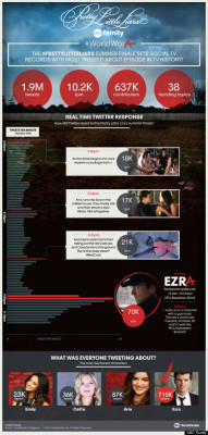 This infograph shows what moments on the show led them to obtain the tittle for most tweeted show in history