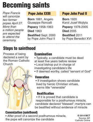 Pope John Paul II and Pope John XXIII were canonized saints on Sunday April, 27 2014