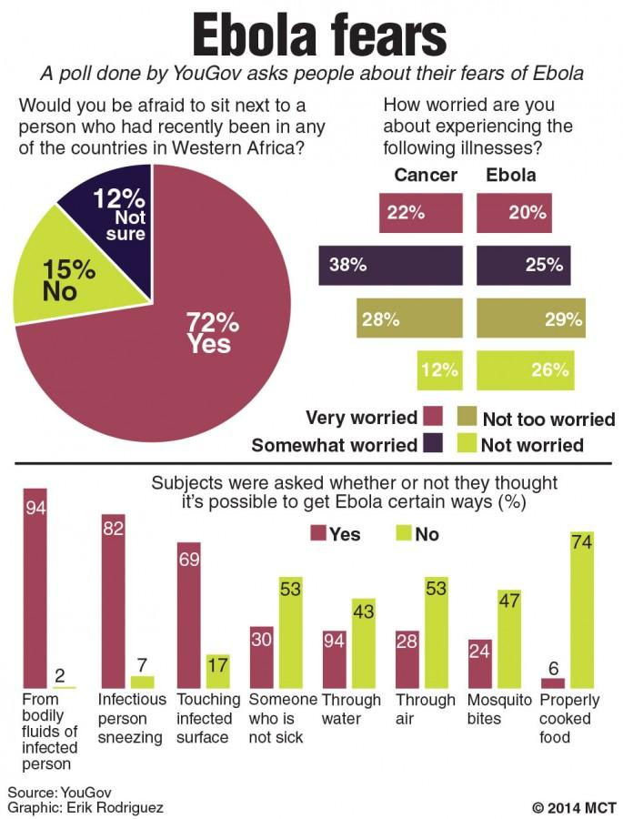 A recent poll gauged people about their health and Ebola.