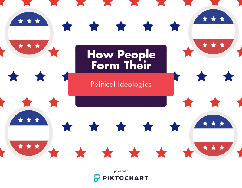 According to a study conducted in 2017 by the Pew Research Center, 37% of registered voters identified as independents, 33% as Democrats and 26% as Republicans.