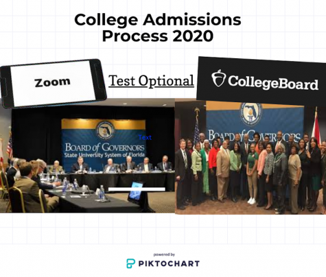 How Has Coronavirus Affected the College Admissions Process?