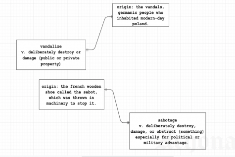 "This is a flowchart diagram of the origins of the words ""vandalize"" and ""sabotage,"" which contain fascinating origins."