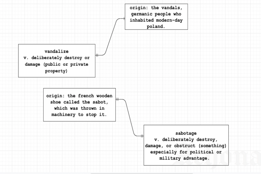 This is a flowchart diagram of the origins of the words